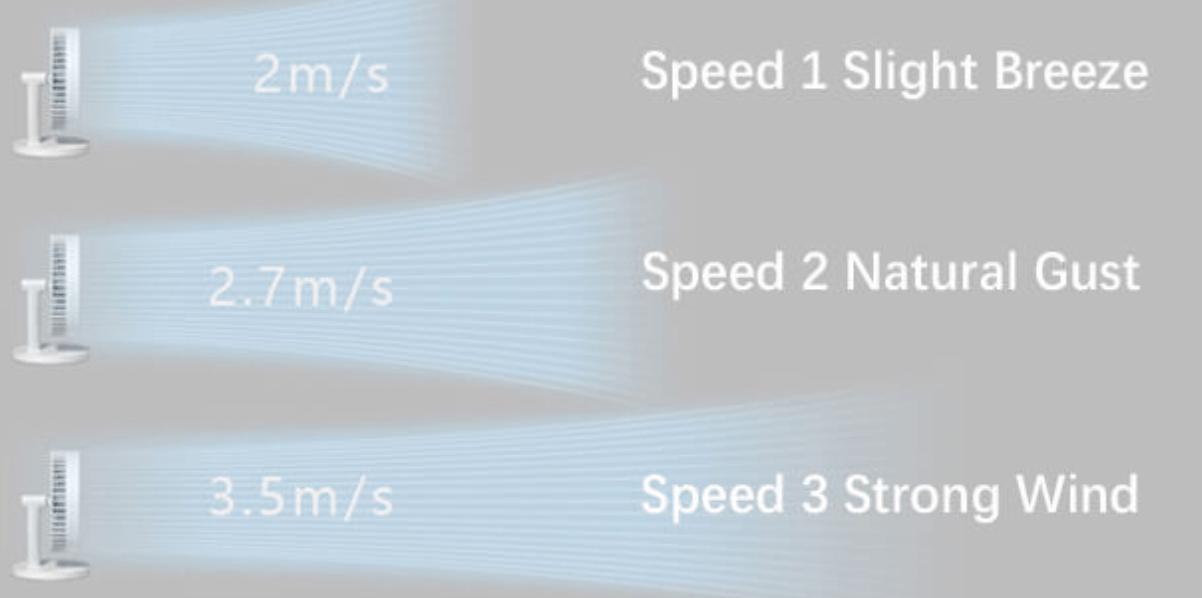 Possible speeds